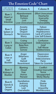 The Emotion Code™ Chart: A How-To Guide